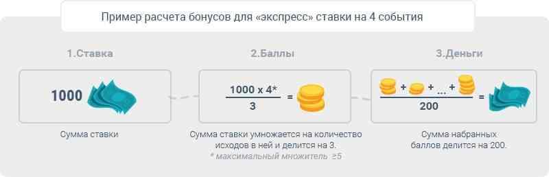 Расчет бонусов Париматч