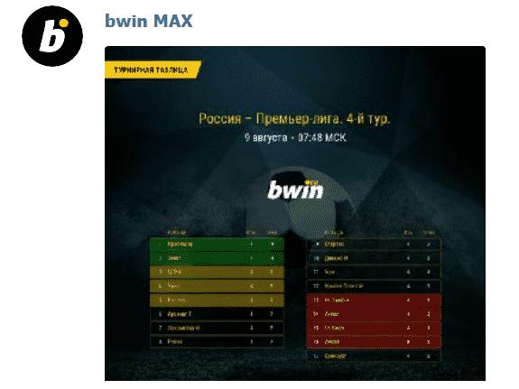 Статистика по турнирам от бота max БК Bwin.ru