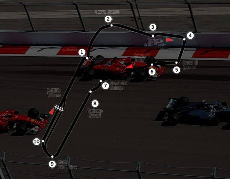 Прогноз на Гран-При Италии в Формуле 1