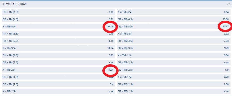 Разнообразие коэффициентов в БК Мостбет