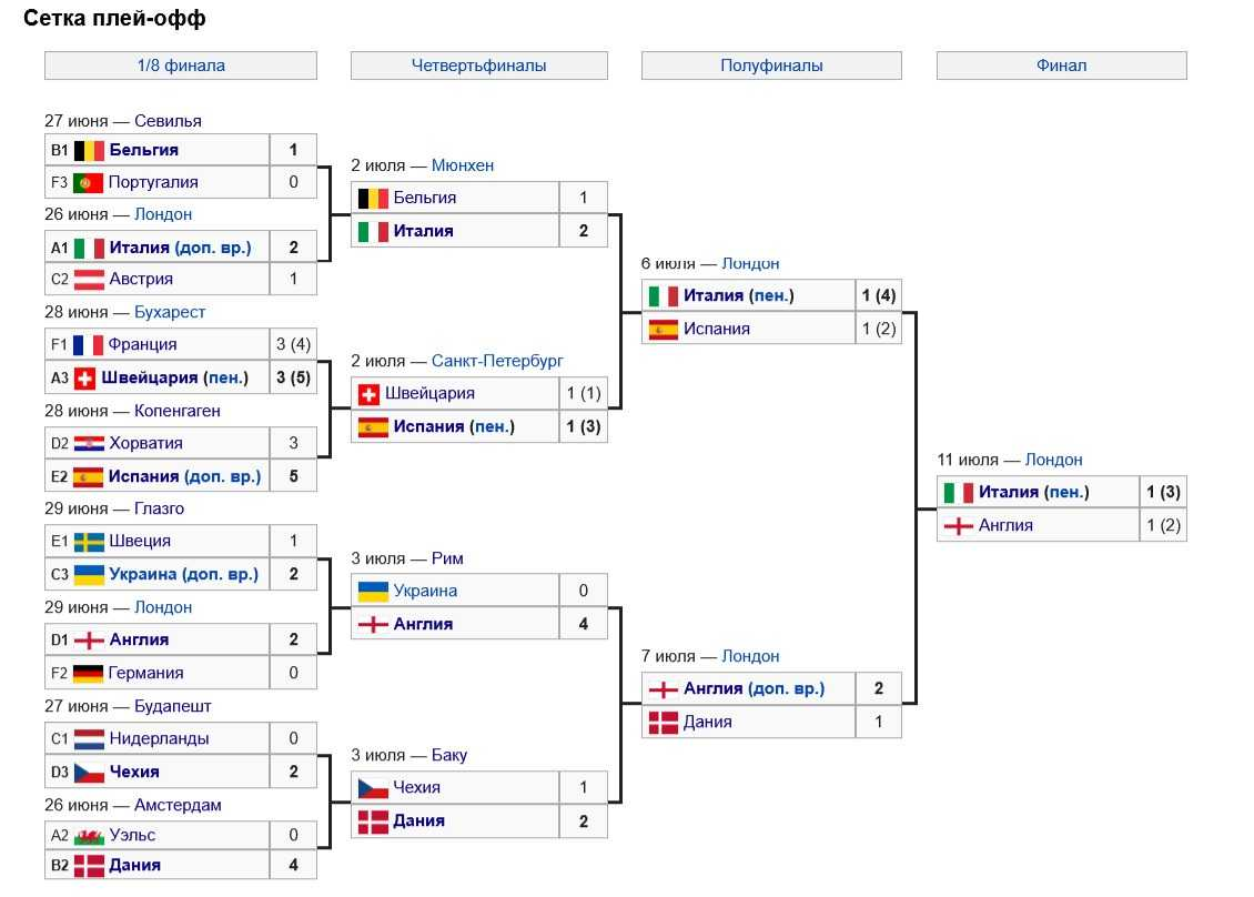 Евро-2020 турнирная сетка